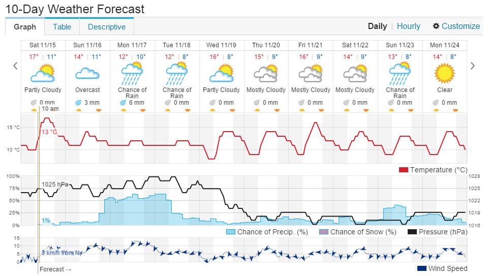 Chengdu Weather Forecast