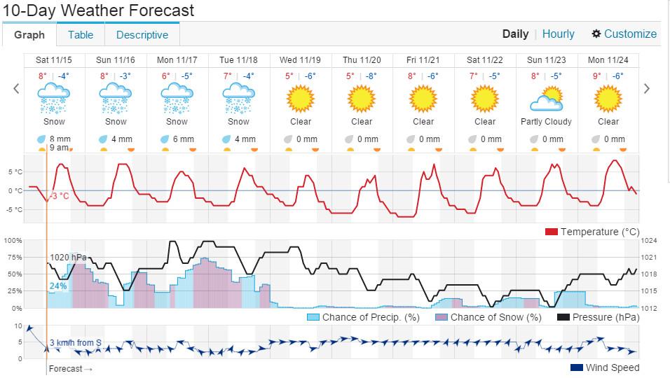 Kangding Weather forecast